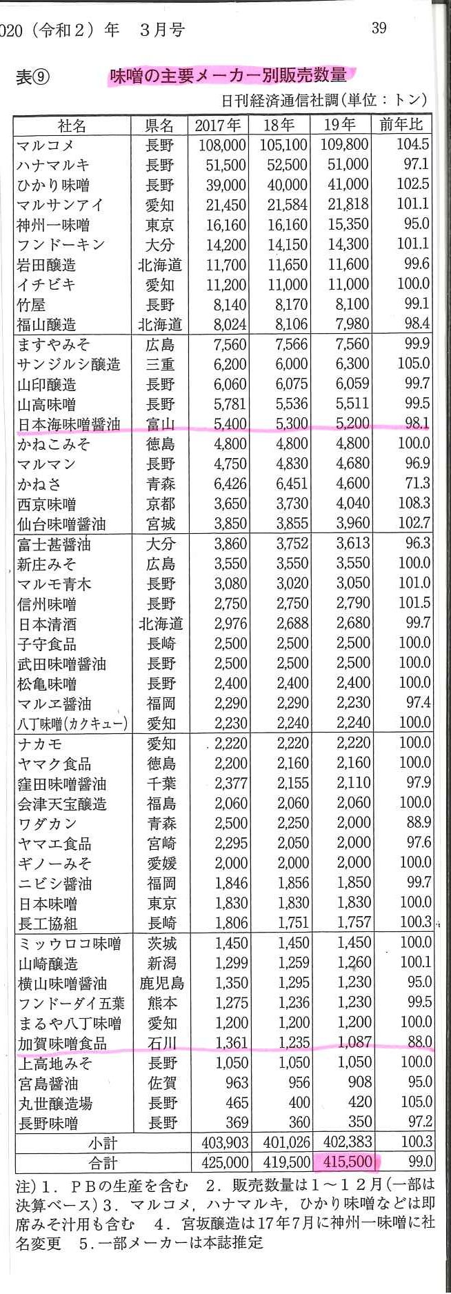 味噌の主要メーカー別 販売数量