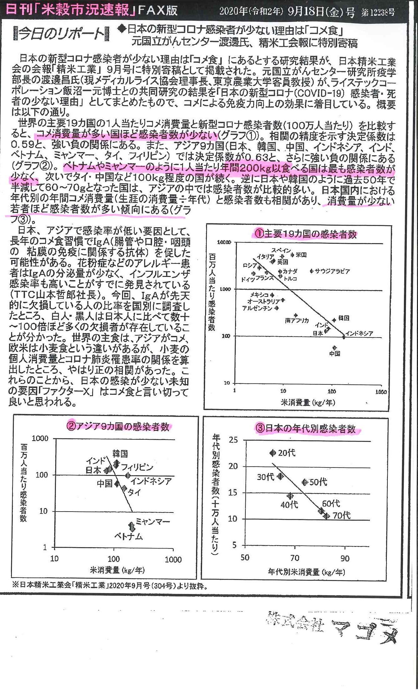 米の消費量とコロナ感染率