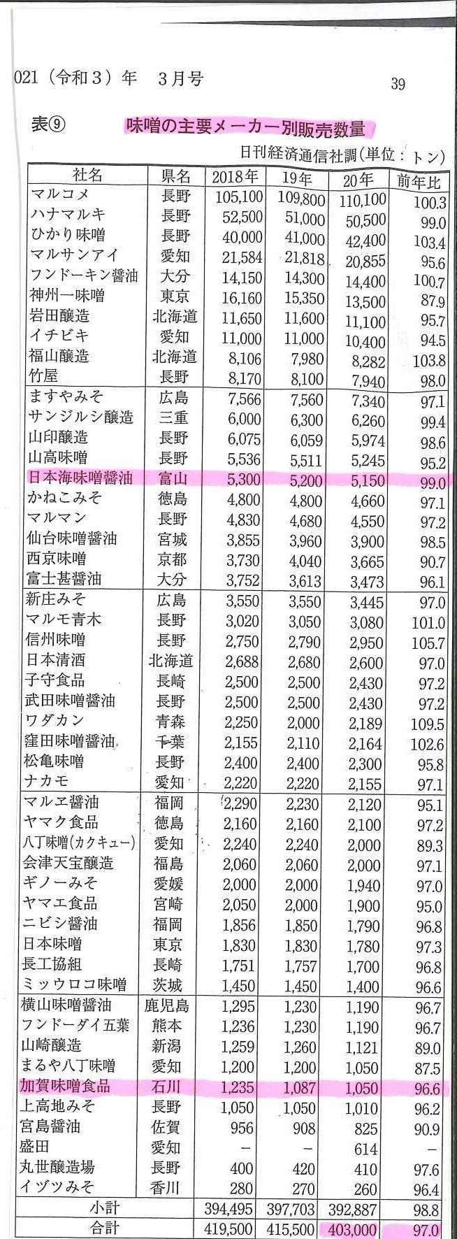 味噌の主要メーカー別販売数量